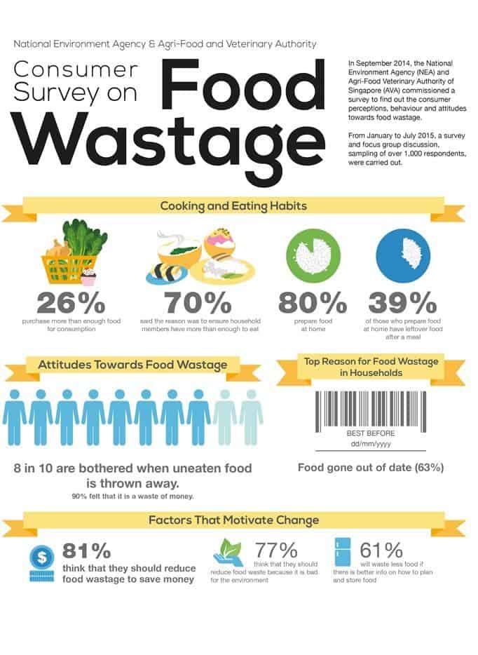 food_waste_info_graphicNEA